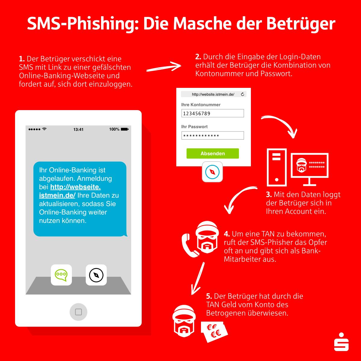 sms-phishing