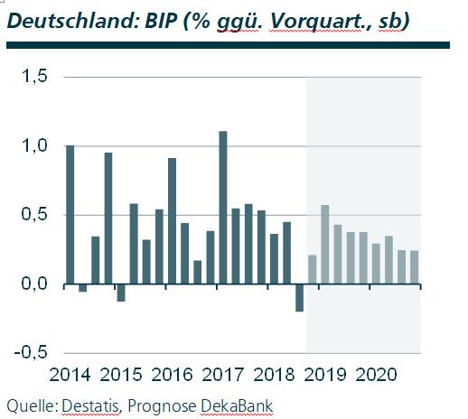 Prognose Deutschland Nordirland
