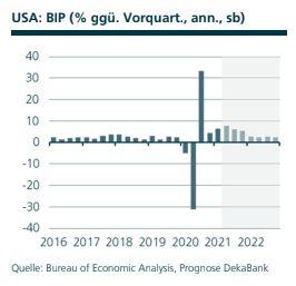 Volkswirtschaft USA BIP, Quelle: Bureau of Economic Analysis, Prognose DekaBank