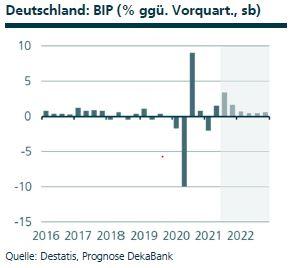 Volkswirtschaft Deutschland BIP, Quelle: Destatis, Prognose DekaBank