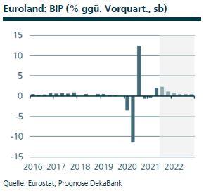 Euroland BIP, Quelle: Eurostat, Prognose DekaBank