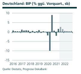 Volkswirtschaft Prognose: BIP Deutschland, Quelle: Destatis, Prognose DekaBank