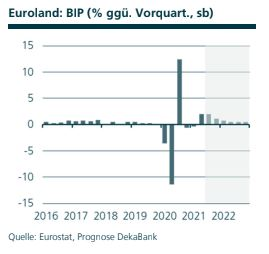 Volkswirtschaft Prognose: BIP Euroland, Quelle: Eurostat, Prognose DekaBank