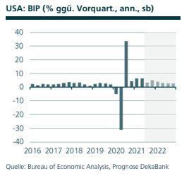 Volkswirtschaft Prognose: BIP USA, Quelle: Bureau of Economic Analysis, Prognose DekaBank